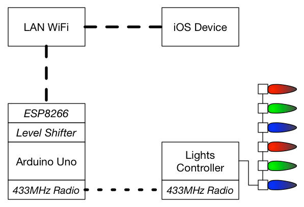 Network Diagram for LAN, Arduino, Remote-controlled Lights